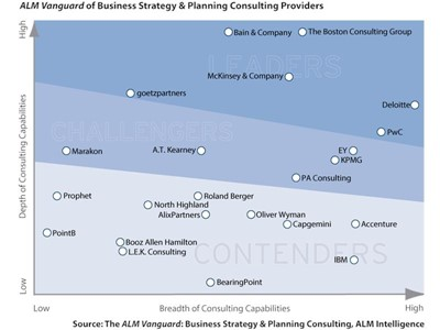 PwC Named a Leader for Business Strategy and Planning