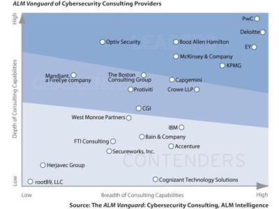 PwC Named a Leader in Cybersecurity Consulting for Second Consecutive Year