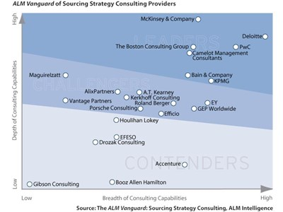 ALM Sourcing Strategy Consulting Vanguard