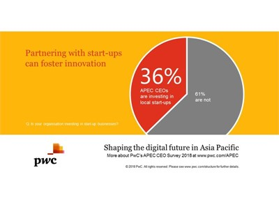 Image: PwC's 2018 APEC CEO Survey