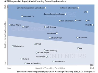 PwC Named a Leader in Supply Chain Planning Consulting
