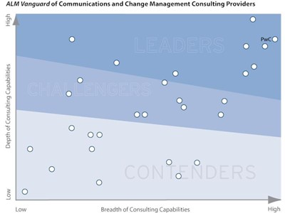 PwC named a leader in Communications and Change Management Consulting 2019