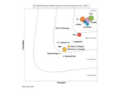 PwC named a Leader in the IDC MarketScape: EMEA Business Consulting Services 2019 Vendor Assessment