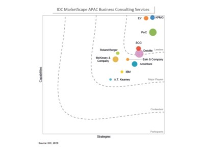 PwC named a Leader in the IDC MarketScape: Asia/Pacific Business Consulting Services 2019 Vendor Assessment