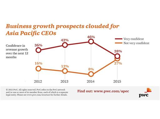 Business growth prospects clouded for Asia Pacific CEOs