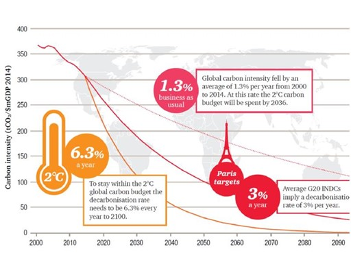 Carbon intensity chart