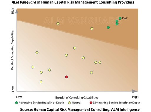 ALM Vanguard Human Capital Risk Management Consilting Providers