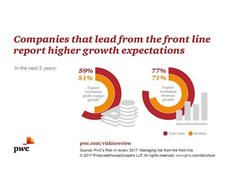 Companies that lead from the front line report higher growth expectations