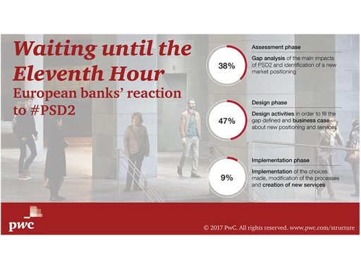 How well prepared are banks for PSD2?