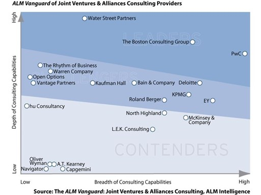 ALM Vanguard of Joint Ventures and Alliances Consulting Providers