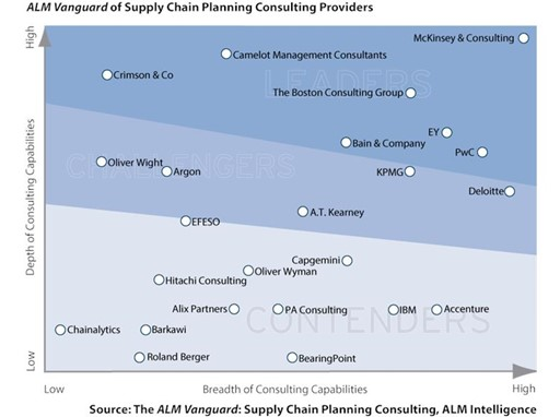 Thenewsmarket Com Pwc Named A Leader In Supply Chain Planning