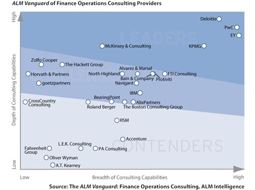 ALM Intelligence Finance Operations Vanguard
