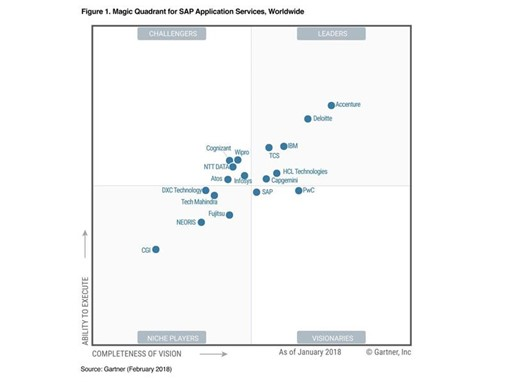 Magic Quadrant for SAP Application Services Worldwide