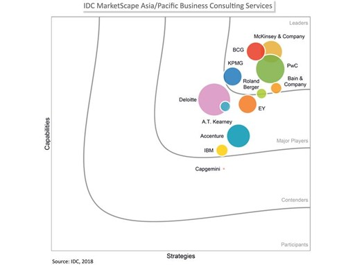 IDC MarketScape Asia/Pacific Business Consulting Services, 2018