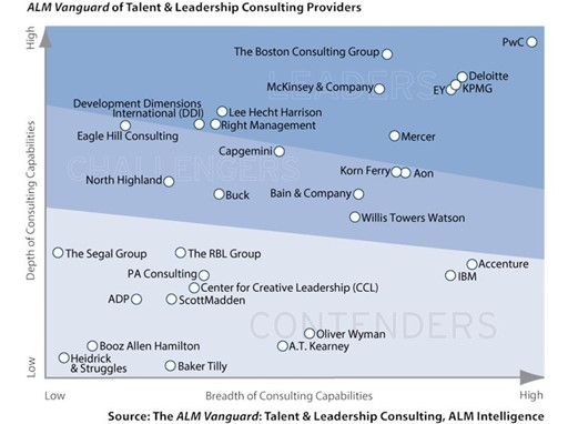 ALM Vanguard of Talent & Leadership Consulting