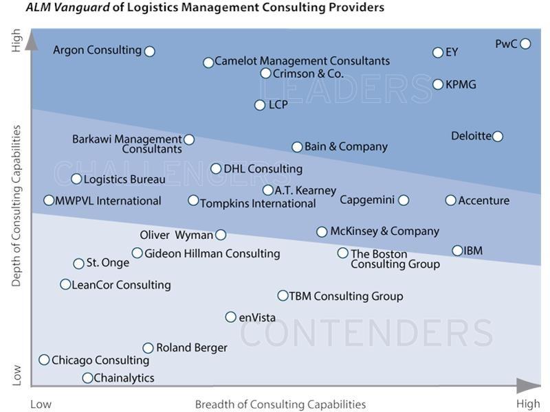 PwC press room: Rethinking logistics operations – a strategic lever ...
