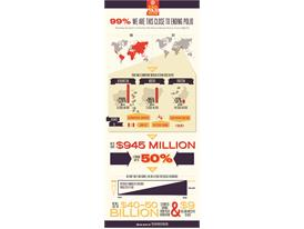 Rotary End Polio Now Infographic