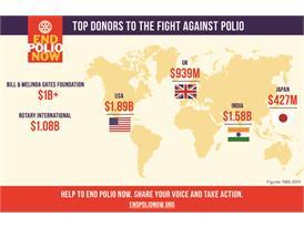 Polio Funding Infographic