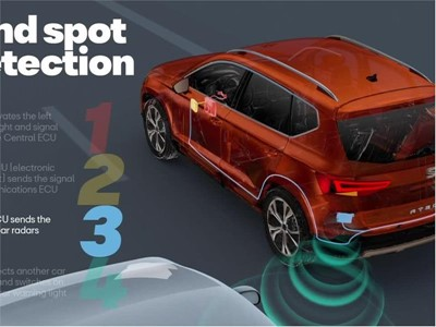 Seat - Blind Spot Detection