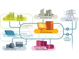 Siemens Microgrid Infographic