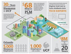 Siemens UCF Digital Grid Lab Infographic