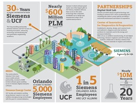 Siemens UCF Partnership 2018 Infographic