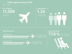 SWISS reports growth in January passenger volumes