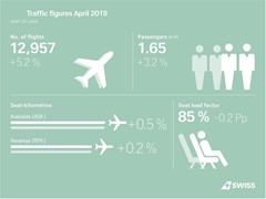 SWISS carries more passengers in April