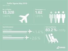 SWISS steigert Passagierzahlen im Mai