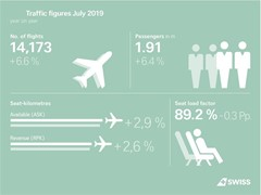 SWISS carries more passengers in July