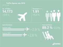 SWISS beförderte mehr Passagiere im Juli