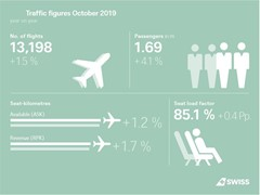 SWISS carries more passengers in October