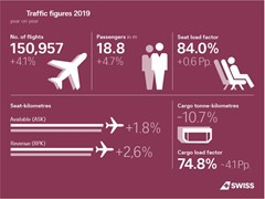 SWISS bat son record de passagers en 2019