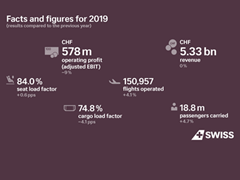 SWISS posts earnings of CHF 578 million for 2019
