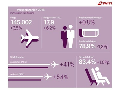 SWISS sets new passenger record for 2018