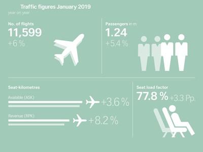 SWISS affiche un trafic passagers en hausse en janvier