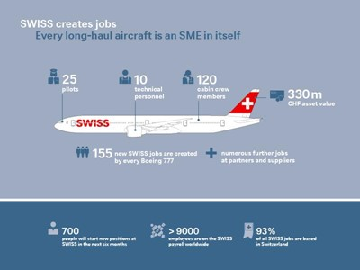 SWISS to create over 300 new jobs by the end of March 2020