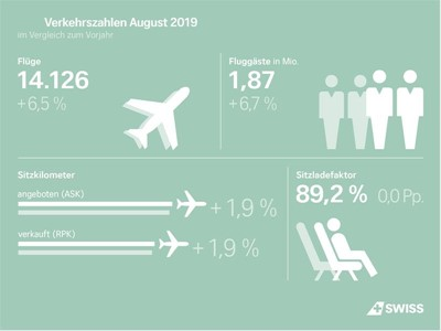 SWISS carries more passengers in August