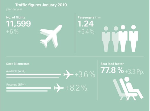 Traffic figures January 2019
