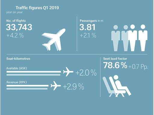 Traffic figures Q1 2019
