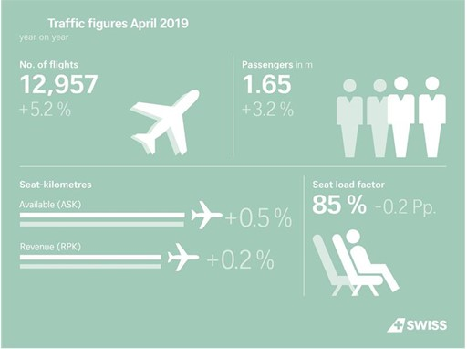 SWISS traffic figures April 2019