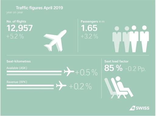 SWISS traffic figures April 2019