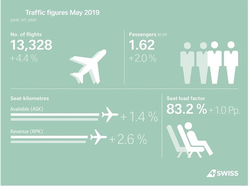SWISS carries more passengers in May 2019