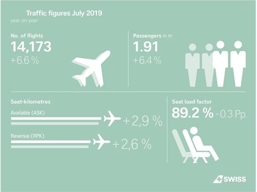 Infographic EN: Traffic Figures July 2019