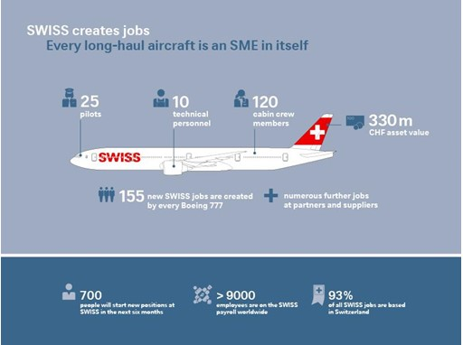 Infographic: SWISS creates jobs