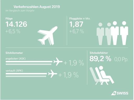 Infografik: Verkehrszahlen August 2019