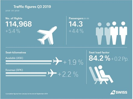Traffic Figures Q3 2019