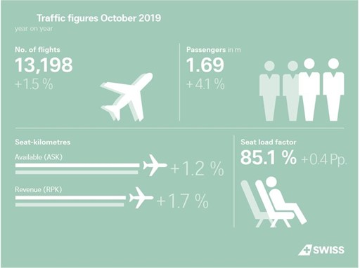 Infographic: Traffic figures October 2019