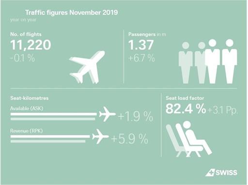 Infographic: Traffic figures November 2019
