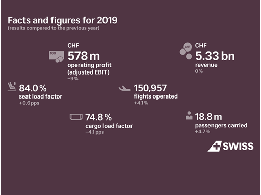 Financial Result 2019